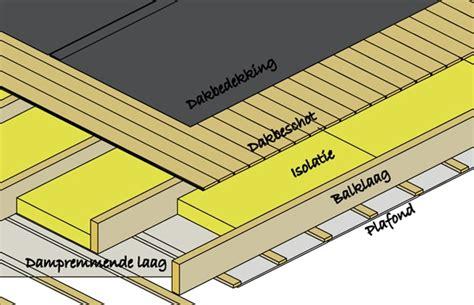 dakplaten plat dak plat dak isoleren soorten isolatie voor platte daken opbouw