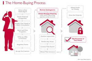 what is the process of buying a home curious on the home buying process steps this will make