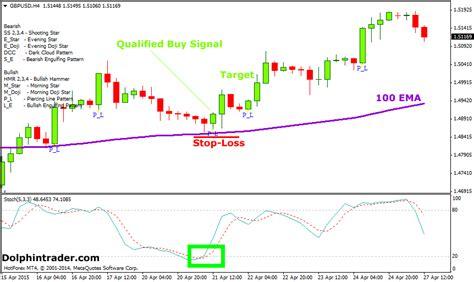 pattern piercing line forex piercing line pattern reversal strategy