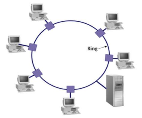 ring network topology diagram image gallery ring topology