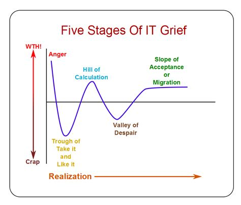 Pdf Cortana What Are The 5 Stages Of Grief by What Are The 7 Stages Of Grief