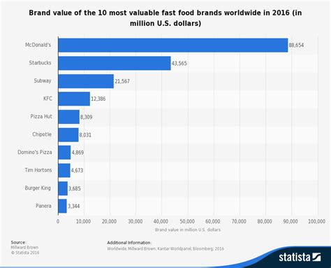 Most Valuable Fast Food Brands Worldwide 2016 Statistic by Marketing Mix Paisley Mcdonalds Vs Subway 4ps