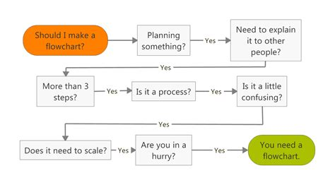 best way to make a flowchart 5 ways to make your business better with flowcharts