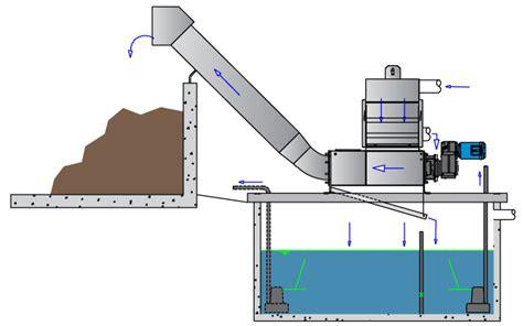 how layout gravity work gravity gravity