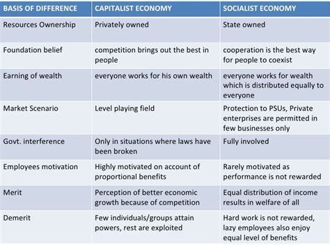 Socialism Vs Capitalism Essay by Socialism Vs Capitalism Chart 5 Socialism Versus Capitalism Resolving The Debate Ayucar