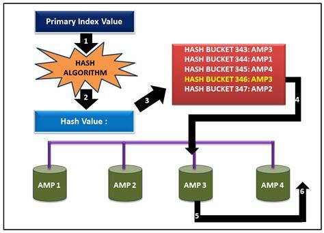 teradata hashing algorithm teradata notepad primary index