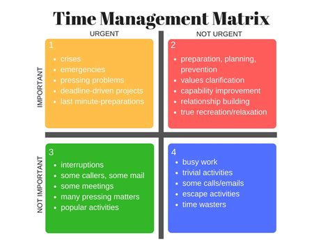 time management matrix the 4 quadrants kp persaud