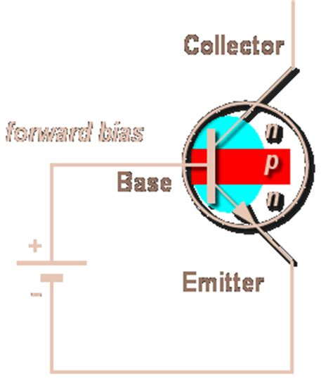 npn transistor forward bias electronics gurukulam npn transistor operation