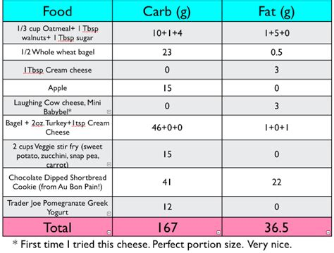 60 g carbohydrates coconut crumbs track the sugars and count the carbs