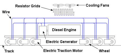 how does dynamic braking resistor work an intro to locomotives steam diesel electric electric