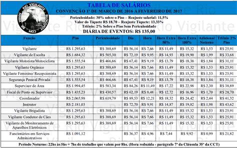 tabela salarial pmpr 2016 rio vigilante tabela salarial 2016