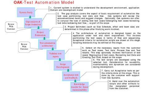 oak ta model trusted partner for software testing test
