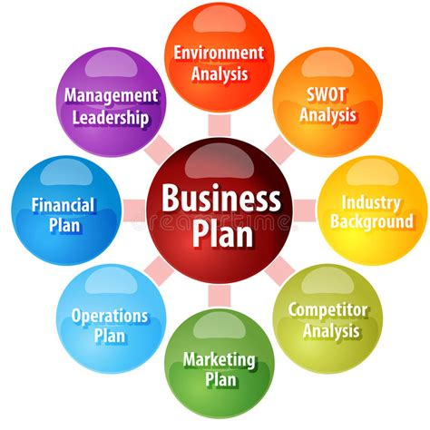 What Is The For Mba In Financial Planning by Business Plan Parts Business Diagram Illustration Stock