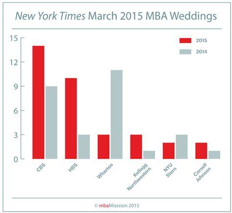 Mba Enrollment 2015 by March Weddings 2015 01