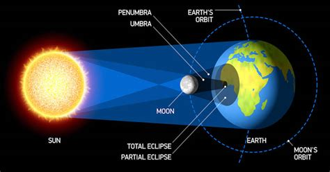 apa sih yang menyebabkan gerhana matahari total okezone techno