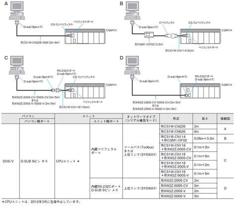 Plc Omron Sysmac Cj2m Cpu11