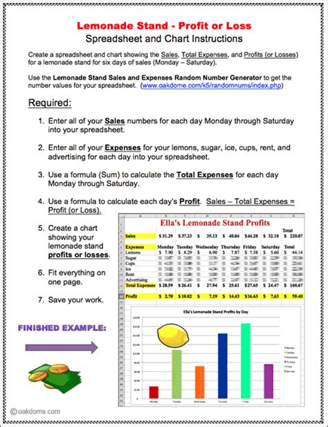 lessons from a lemonade stand an unconventional guide to government books lemonade stand profit or loss spreadsheet and chart lesson