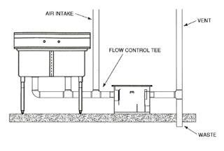 grease trap piping diagram trapping and venting for grease interceptors schier
