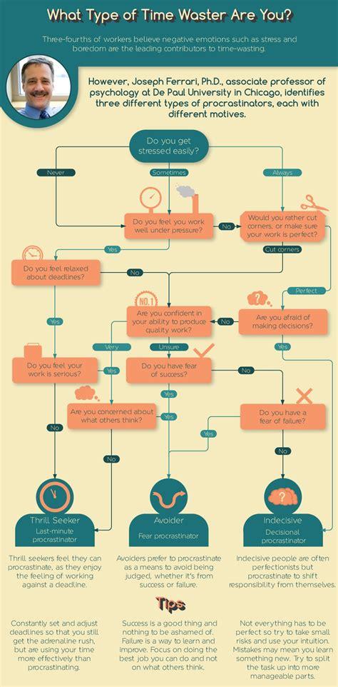 procrastination flowchart use this flowchart to identify the type of procrastinator