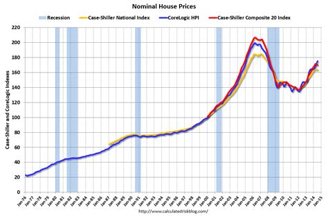 calculated risk house prices real prices and price to