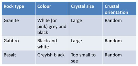 Which Cools Faster Granite Or Basalt - pcsa geology updates igneous rocks