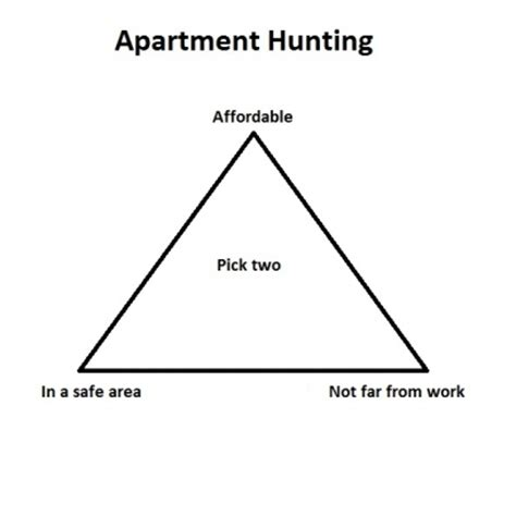 appartment hunting crazy girlfriend meme makes you fall head over heels