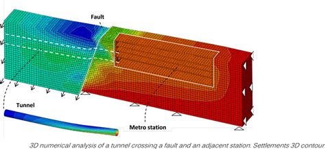seismic design criteria for underground structures seismic design and performance of tunnels and underground