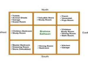 Indian Vastu Shastra Tips Indian Vastu Shastra For Home House Plan According To Vastu Shastra