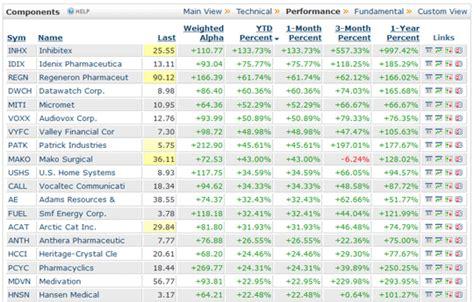 bar chart top 100 stocks stock market performance