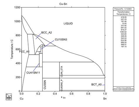 tin phase diagram cu sn atdinsdale