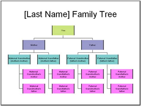 editable family tree template search results for free wall chart template calendar 2015