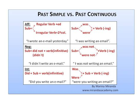 lesson plan 10 octavo past simple tense past continuous tense for grade 6 past continuous tense