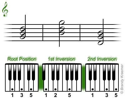 libro triada predestinacion triad aprenda acordes mayores para piano