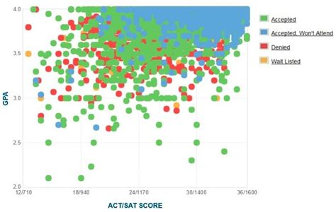 Ucla Mba Average Gpa by Ucla Gpa Sat Scores And Act Scores For Admission