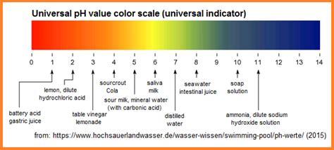 ph color scale ph value index