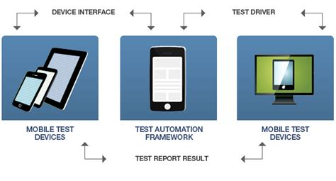 mobile testing software mobile testing mobile app testing services test yantra