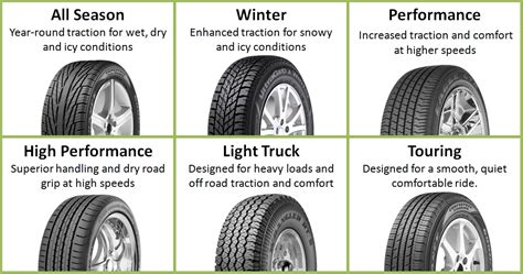tyre pattern types tire buying guide tire and automotive service in indiana