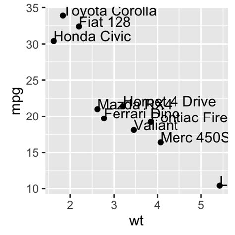 ggplot theme font family ggplot2 texts add text annotations to a graph in r