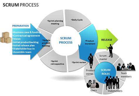 agile software development process diagram what is agile what is scrum agile faq s cprime