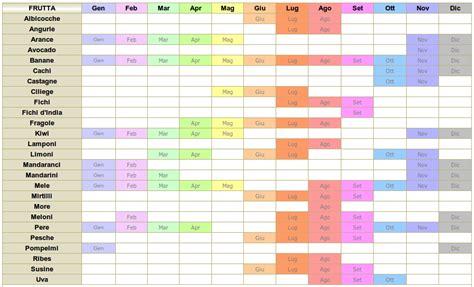 tabella inserimento alimenti svezzamento ortaggi e frutta di stagione perch 233 mangiarli gas