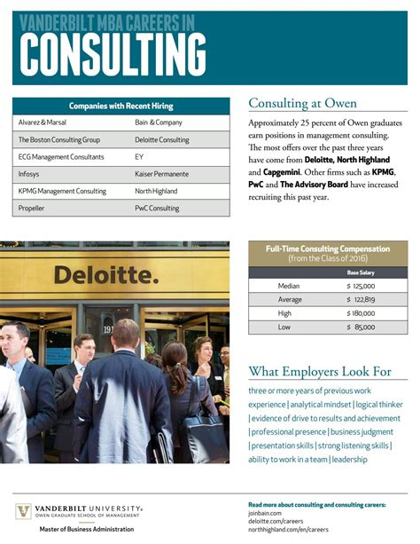 Deloitte Mba Consulting Salary by Vanderbilt Mba Careers In Consulting By Vanderbilt Owen