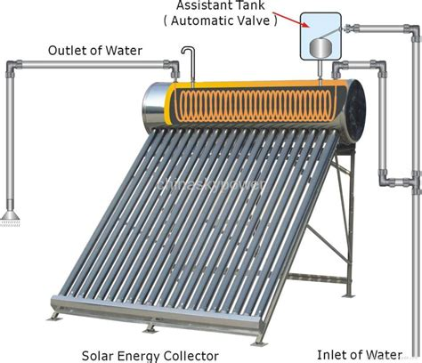 solar powered heat l best selling pressurized copper pre heated pipe solar