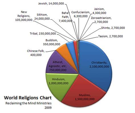 libro one world six religions agama terbesar di dunia swantara