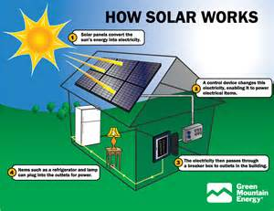 marvelous Importance Of Money Plant At Home #7: how+solar+photovoltaic+panels+work.jpg
