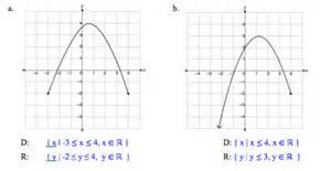 algebra precalculus how do i determine the domain and