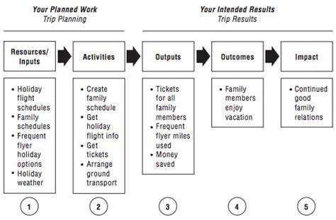 evaluation logic model template preventconnect wiki logic model