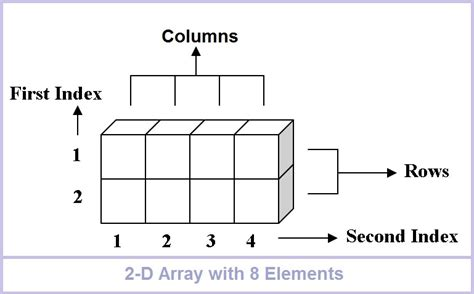 array tutorial construct 2 study tips and tricks detailed discription of 2 d array