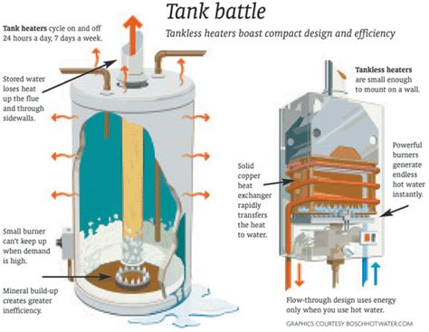 Which Is Better Gas Or Electric On Demand Water Heater - tankless water heaters http walkinshowers org gas