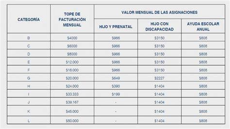 Asignacion Universal X Hijo Monotributista Requisitos | calendario de cobro asignacion monotributista