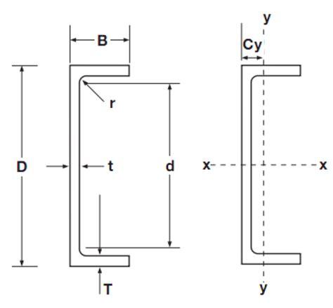 rsc section sizes parallel flange channels rainham steel